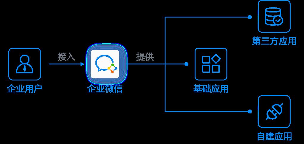企业微信应用