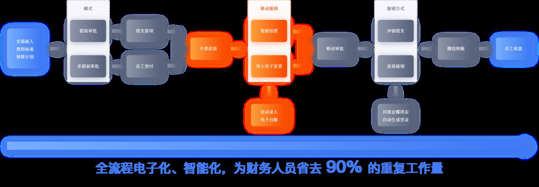 报销流程自动化,费用管控智能化