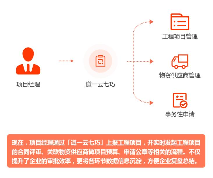 工程项目管理信息化