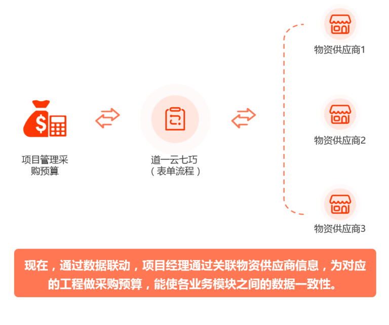 供应链管理信息化