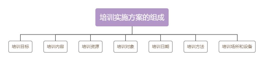 培训实施方案框架