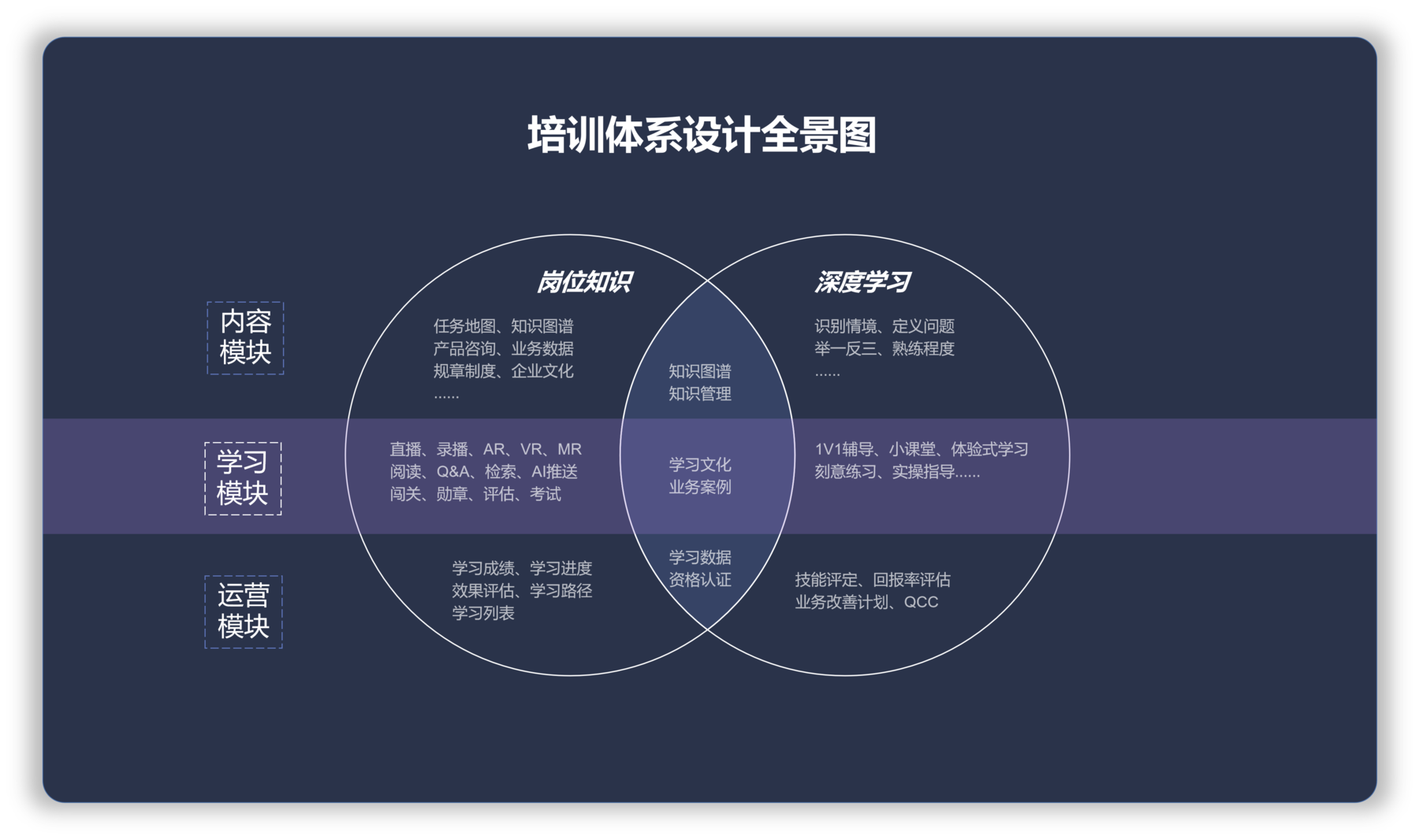 培训体系设计全景图