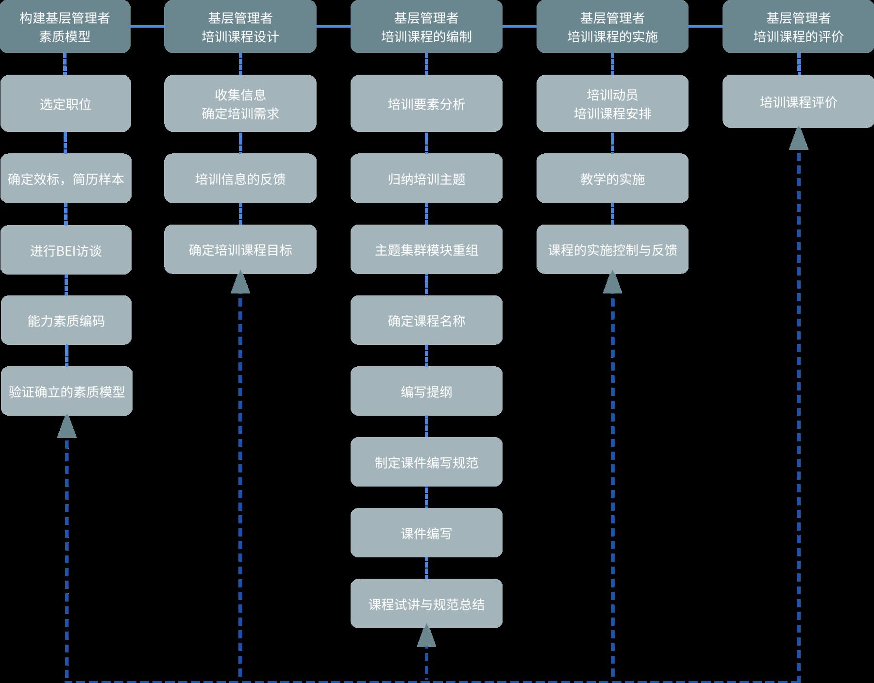 培训课程设计路径