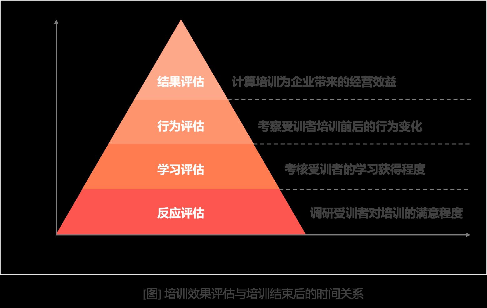 培训效果评估与培训结束后的关系