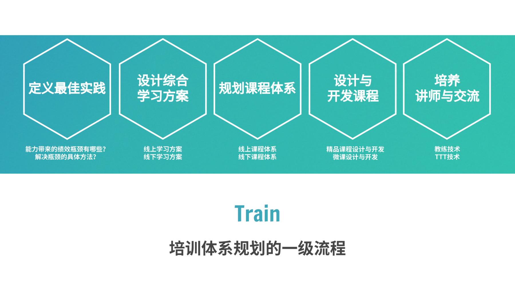 培训体系规划