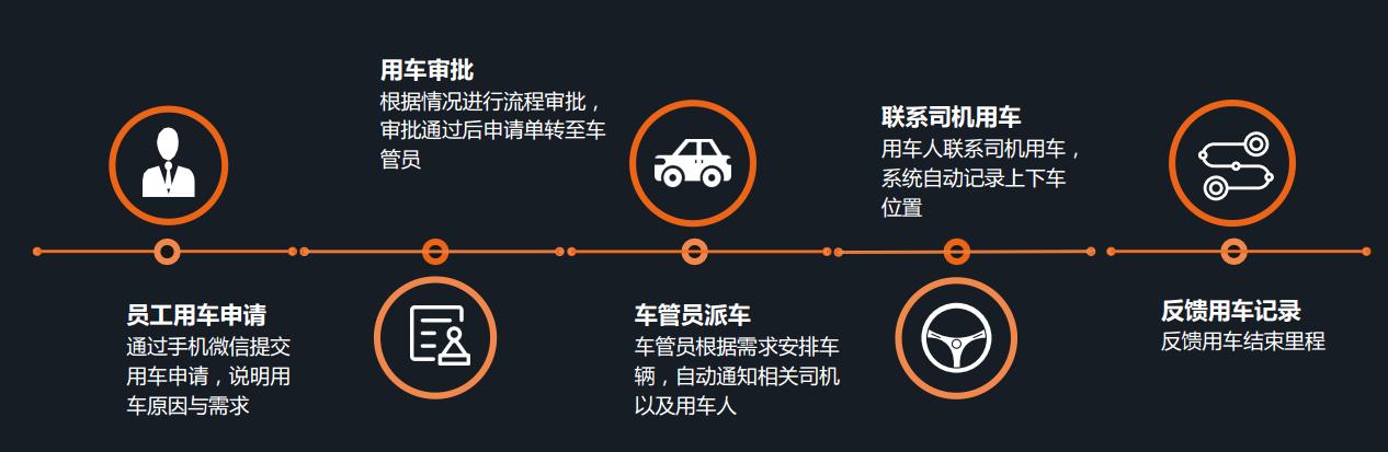 企业用车管理