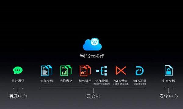WPS办公页面